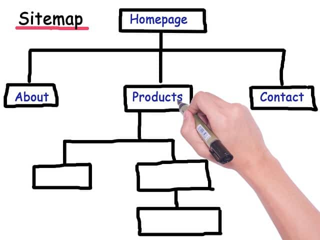 Sitemap Struktur
